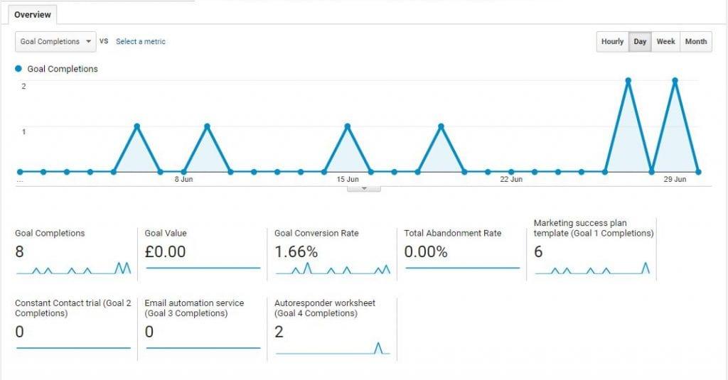 Using Google Analytics